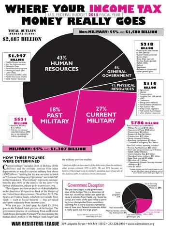 FY2015 pie chart front  web
